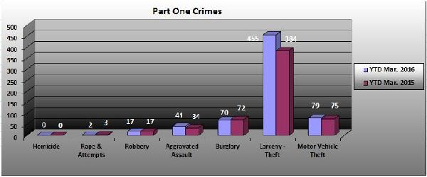 Part 1 Crimes Broken Down 03-2016
