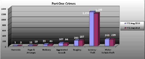Part 1 Crimes Broken Down 08-2016
