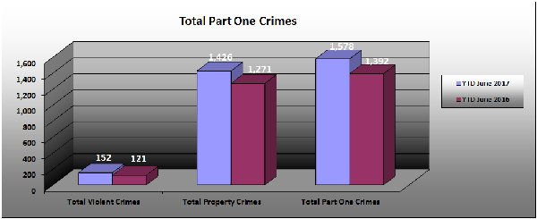 Part 1 Crimes Overall - June 2017.JPG
