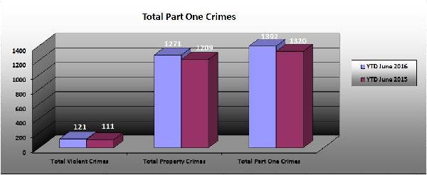 Part 1 Crimes Overall 06-2016
