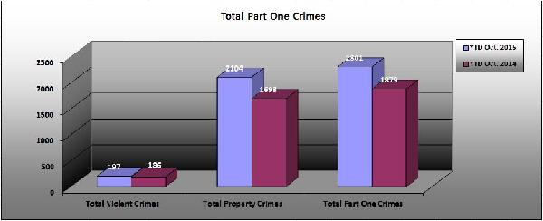Part 1 Crimes Overall 10-2015