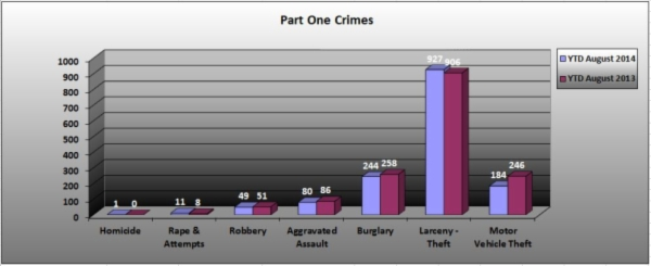 Part 1 Crimes Broken Down 08-2014
